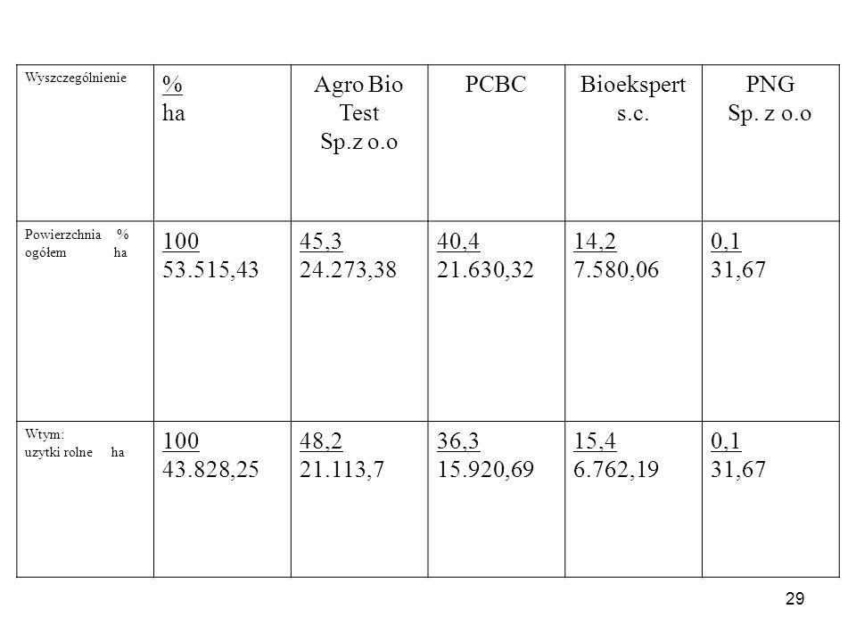 29 Wyszczególnienie % ha Agro Bio Test Sp.z o.o PCBCBioekspert s.c. PNG Sp. z o.o Powierzchnia % ogółem ha 100 53.515,43 45,3 24.273,38 40,4 21.630,32