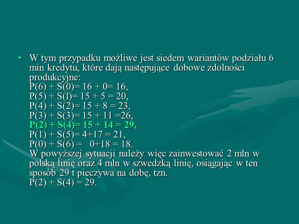 W tym przypadku możliwe jest siedem wariantów podziału 6 min kredytu, które dają następujące dobowe zdolności produkcyjne: P(6) + S(0)= 16 + 0= 16, P(