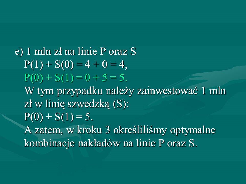 e) 1 mln zł na linie P oraz S P(1) + S(0) = 4 + 0 = 4, P(0) + S(1) = 0 + 5 = 5. W tym przypadku należy zainwestować 1 mln zł w linię szwedzką (S): P(0
