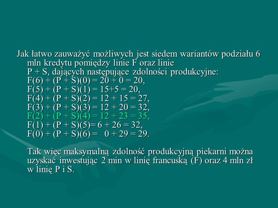 Jak łatwo zauważyć możliwych jest siedem wariantów podziału 6 mln kredytu pomiędzy linie F oraz linie P + S, dających następujące zdolności produkcyjn