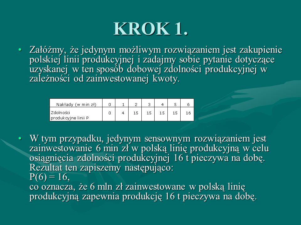KROK 1. Załóżmy, że jedynym możliwym rozwiązaniem jest zakupienie polskiej linii produkcyjnej i zadajmy sobie pytanie dotyczące uzyskanej w ten sposób