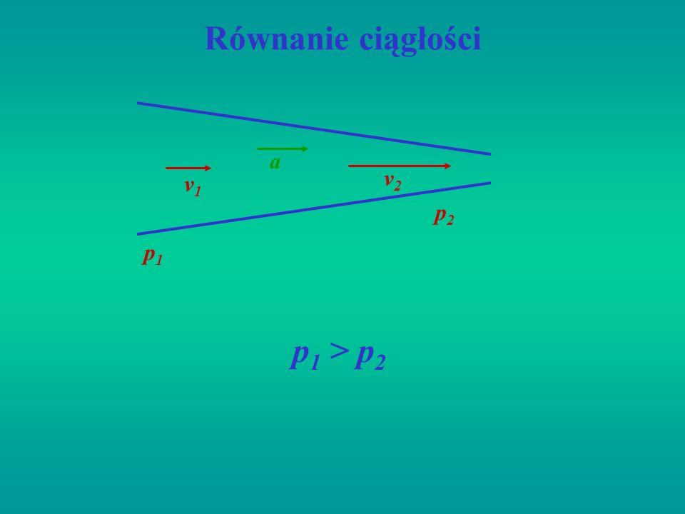 Równanie ciągłości v1v1 v2v2 a p1p1 p2p2 p 1 > p 2