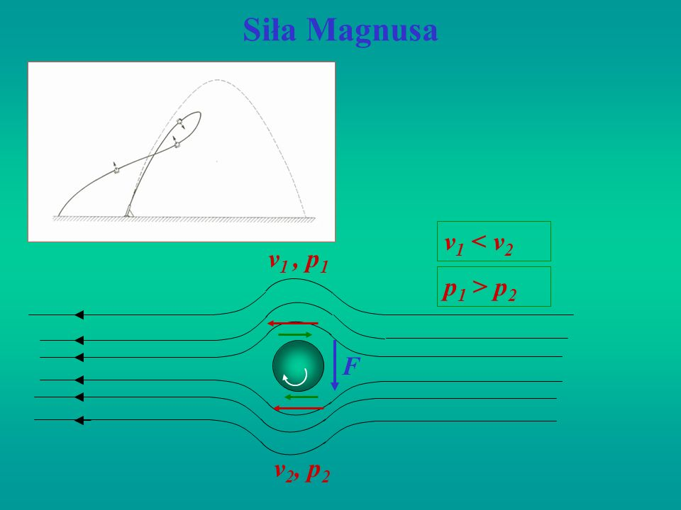 Siła Magnusa v 1, p 1 v 2, p 2 v 1 < v 2 p 1 > p 2 F