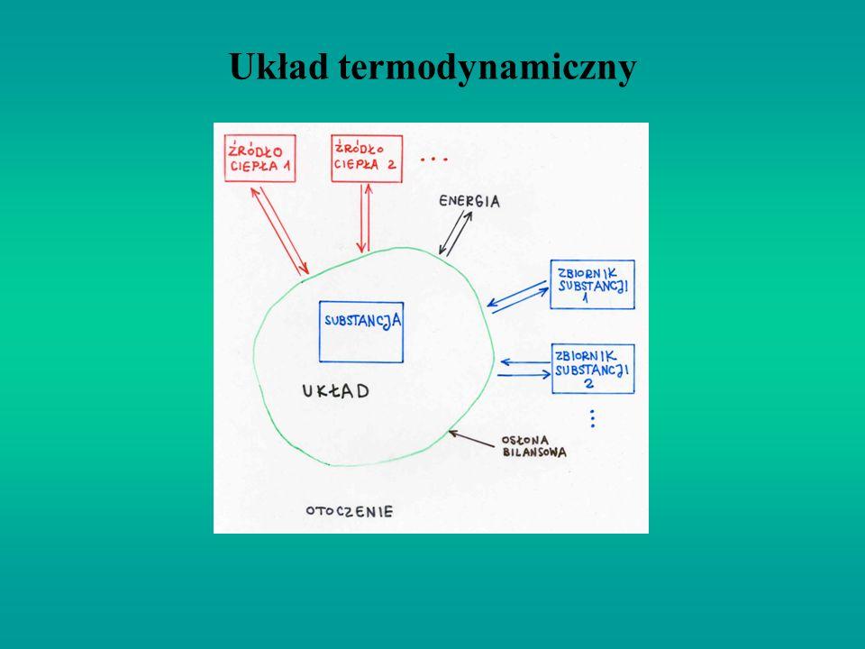 Pierwsza zasada termodynamiki - praca W u – praca wykonana przez układ przy kwazistatycznej zmianie objętości od V p do V k