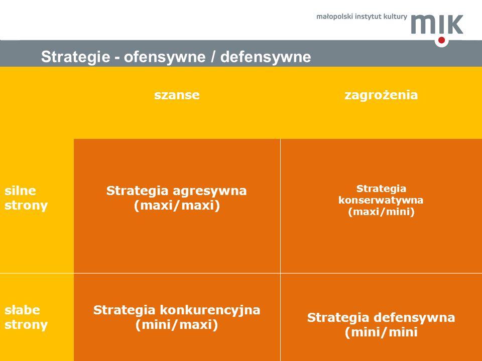 Przykładowe pytania dotyczące czynników zewnętrznych (zagrożenia) szansezagrożenia silne strony Strategia agresywna (maxi/maxi) Strategia konserwatywn