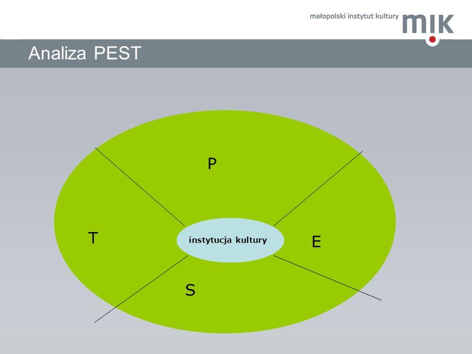 Analiza PEST instytucja kultury P E S T