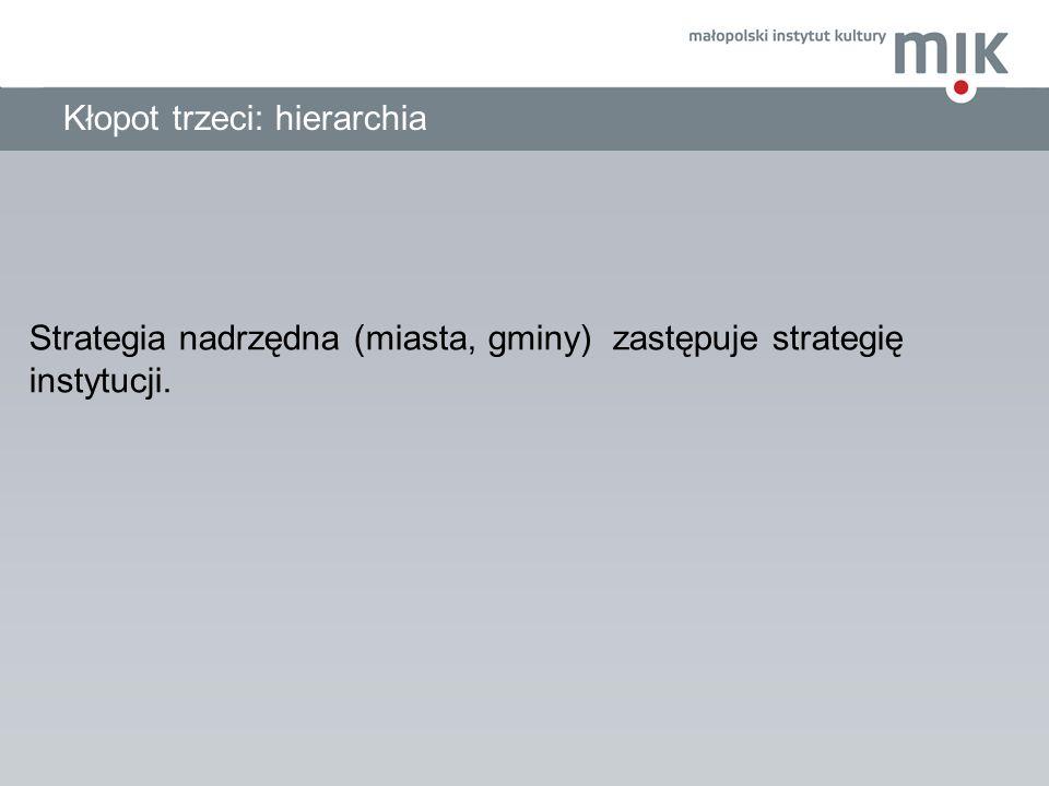 Kłopot trzeci: hierarchia Strategia nadrzędna (miasta, gminy) zastępuje strategię instytucji.