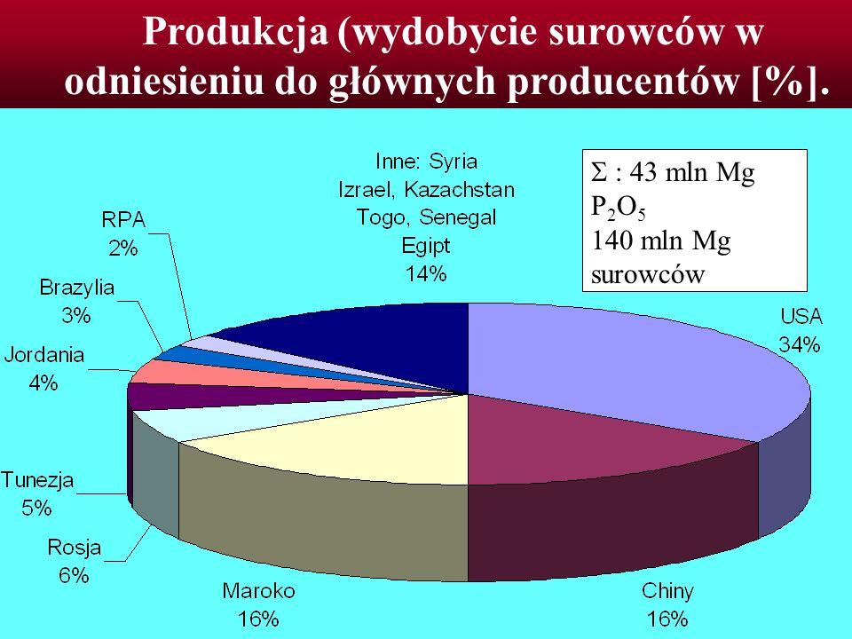 Produkcja (wydobycie surowców w odniesieniu do głównych producentów [%]. : 43 mln Mg P 2 O 5 140 mln Mg surowców
