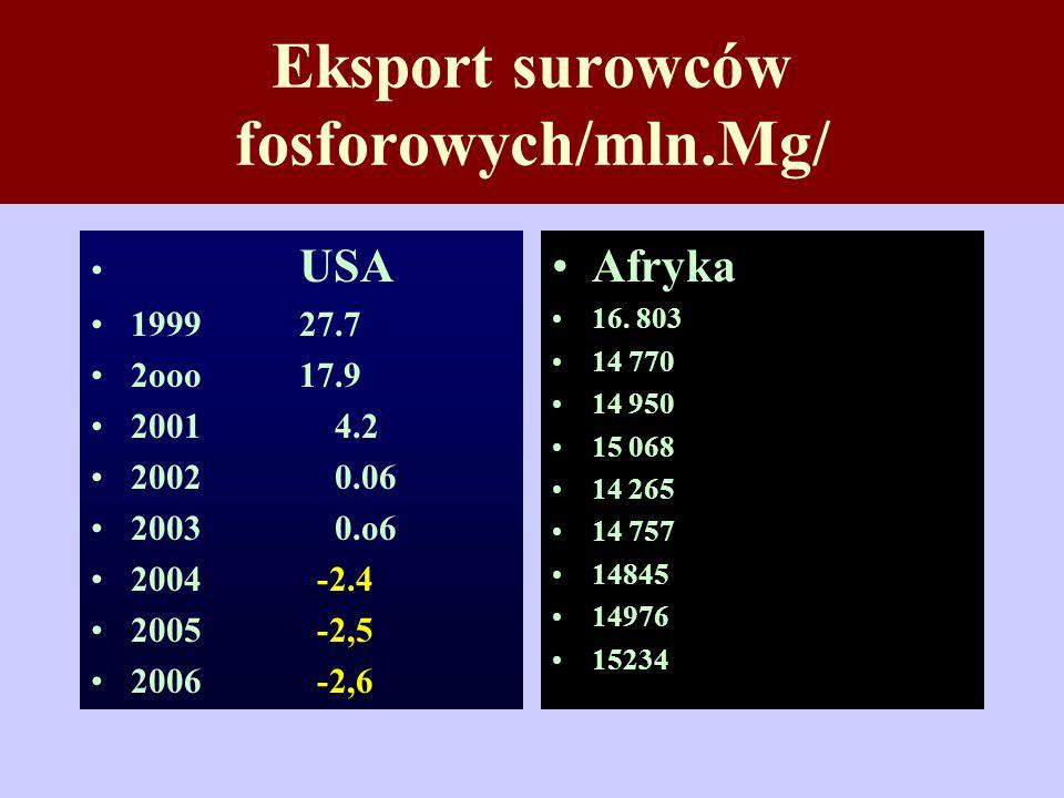 Eksport surowców fosforowych/mln.Mg/ USA 1999 27.7 2ooo 17.9 2001 4.2 2002 0.06 2003 0.o6 2004 -2.4 2005 -2,5 2006 -2,6 Afryka 16. 803 14 770 14 950 1