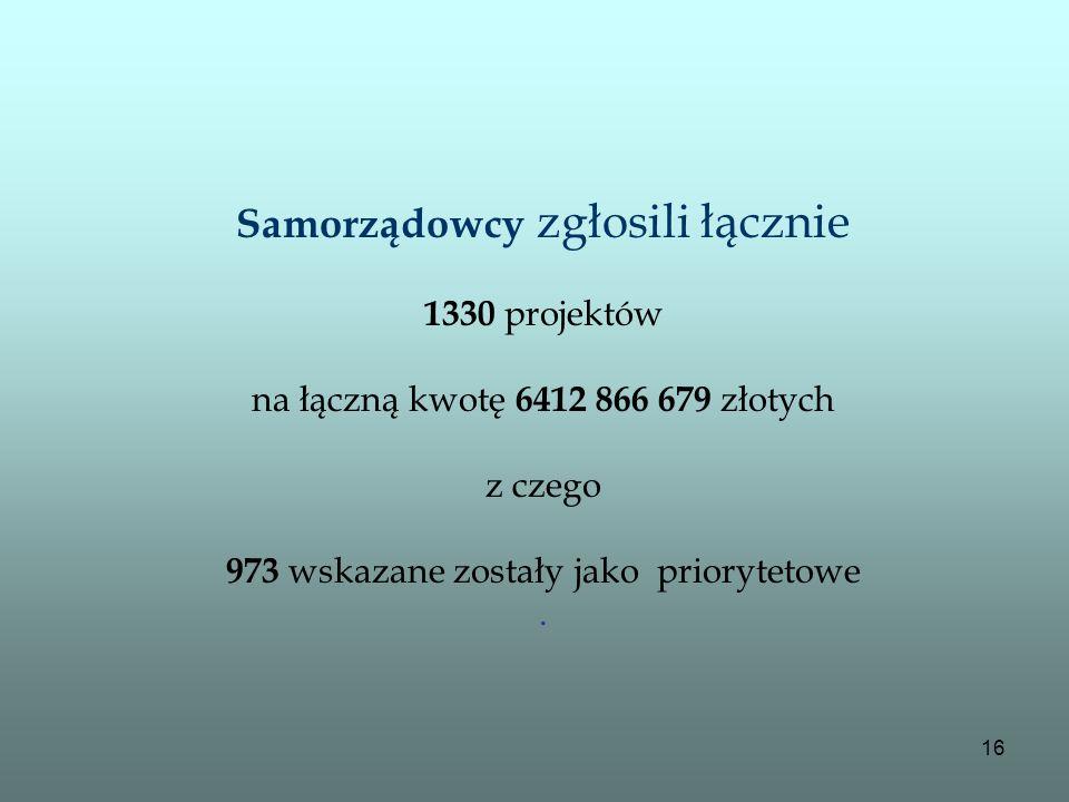 16 Samorządowcy zgłosili łącznie 1330 projektów na łączną kwotę 6412 866 679 złotych z czego 973 wskazane zostały jako priorytetowe.