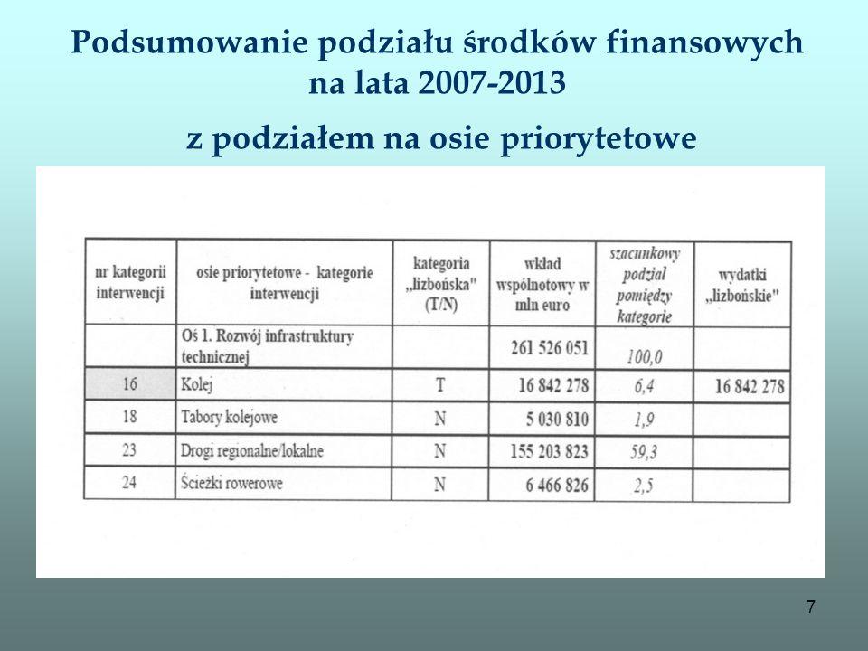 7 Podsumowanie podziału środków finansowych na lata 2007-2013 z podziałem na osie priorytetowe