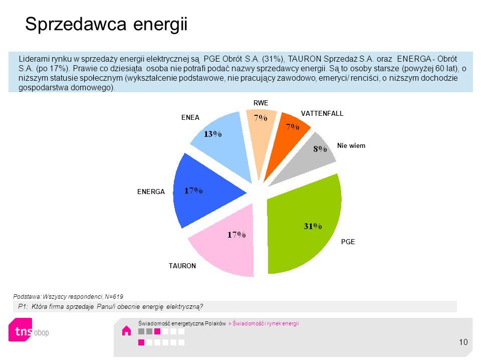 Sprzedawca energii Liderami rynku w sprzedaży energii elektrycznej są PGE Obrót S.A. (31%), TAURON Sprzedaż S.A. oraz ENERGA - Obrót S.A. (po 17%). Pr