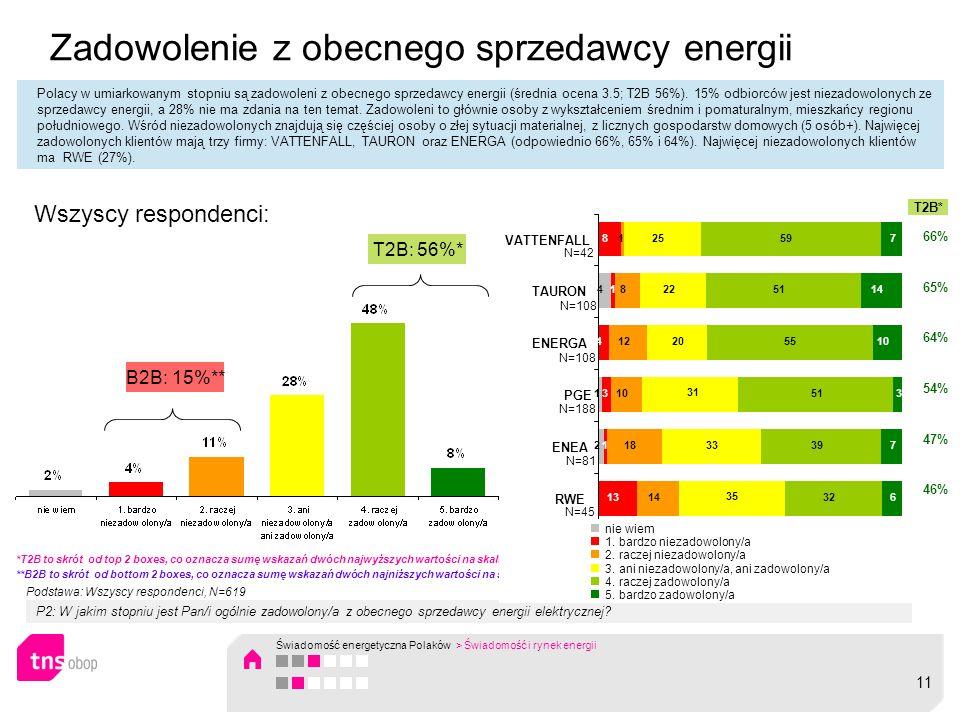 Zadowolenie z obecnego sprzedawcy energii Polacy w umiarkowanym stopniu są zadowoleni z obecnego sprzedawcy energii (średnia ocena 3.5; T2B 56%). 15%