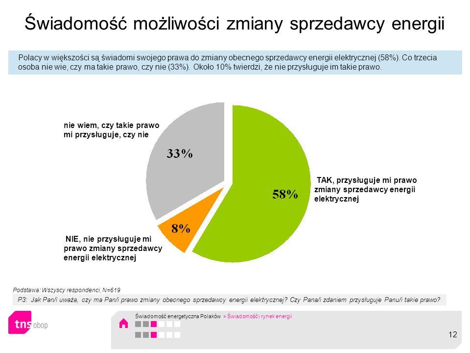 Świadomość możliwości zmiany sprzedawcy energii Polacy w większości są świadomi swojego prawa do zmiany obecnego sprzedawcy energii elektrycznej (58%)