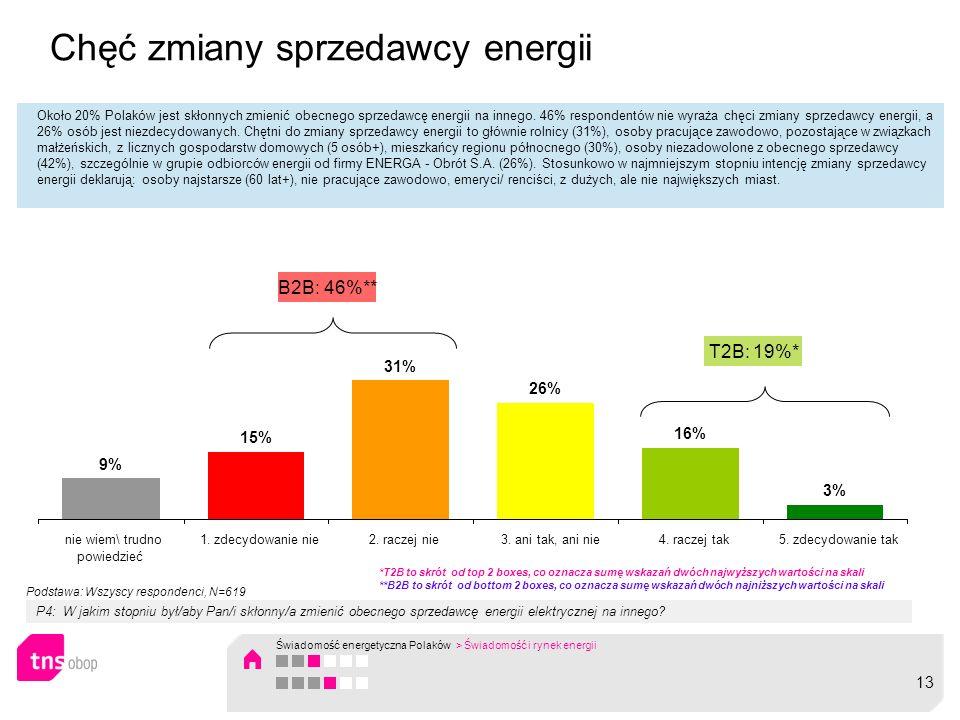 Chęć zmiany sprzedawcy energii Około 20% Polaków jest skłonnych zmienić obecnego sprzedawcę energii na innego. 46% respondentów nie wyraża chęci zmian