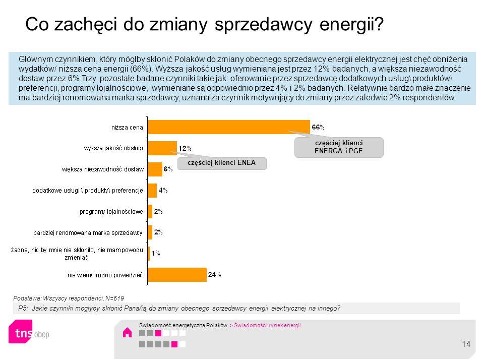 Co zachęci do zmiany sprzedawcy energii? Głównym czynnikiem, który mógłby skłonić Polaków do zmiany obecnego sprzedawcy energii elektrycznej jest chęć