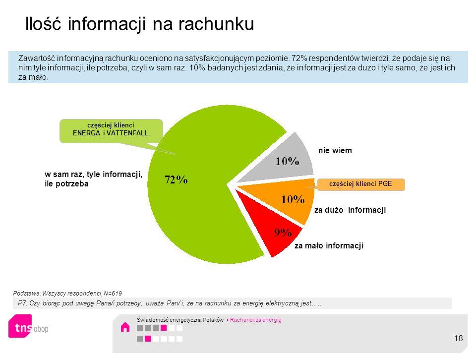 Ilość informacji na rachunku Zawartość informacyjną rachunku oceniono na satysfakcjonującym poziomie. 72% respondentów twierdzi, że podaje się na nim