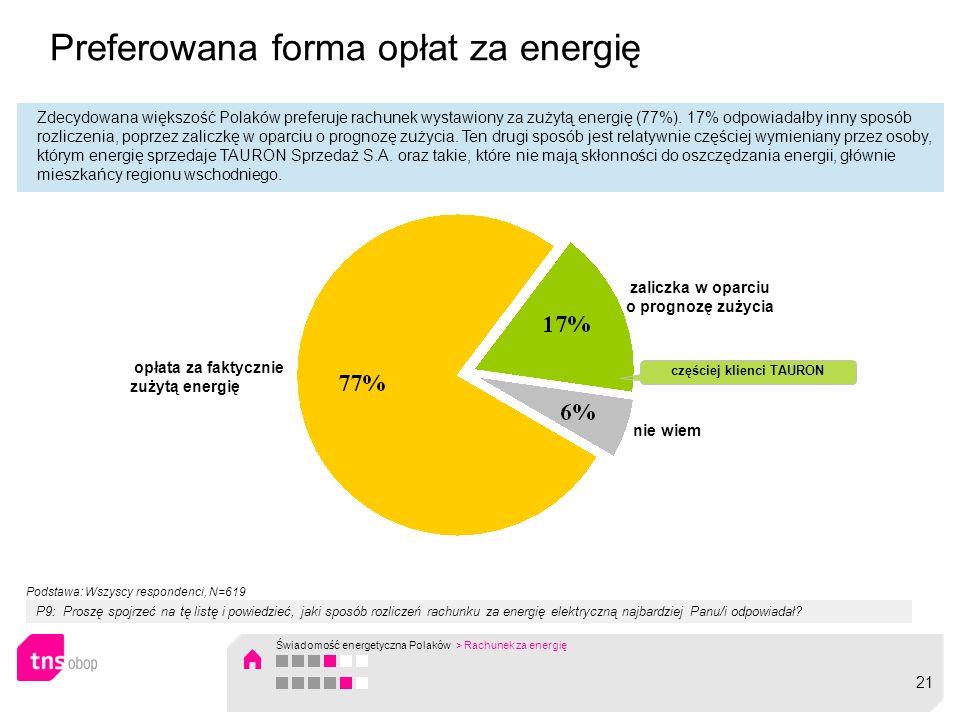 Preferowana forma opłat za energię Zdecydowana większość Polaków preferuje rachunek wystawiony za zużytą energię (77%). 17% odpowiadałby inny sposób r