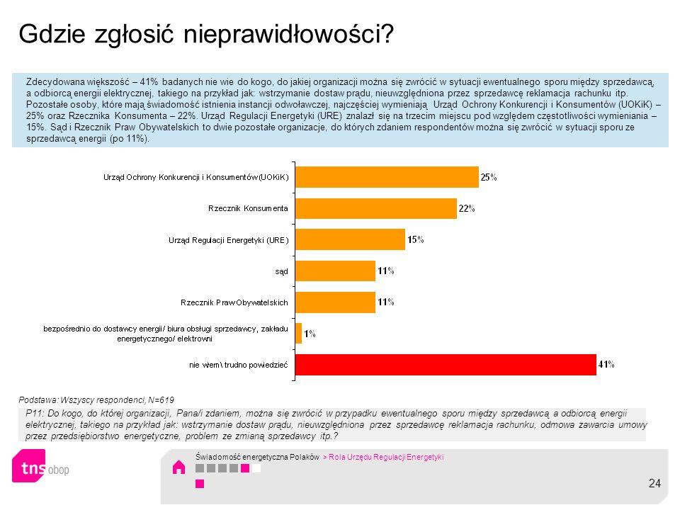 Gdzie zgłosić nieprawidłowości? Zdecydowana większość – 41% badanych nie wie do kogo, do jakiej organizacji można się zwrócić w sytuacji ewentualnego