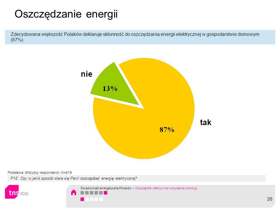 Oszczędzanie energii Zdecydowana większość Polaków deklaruje skłonność do oszczędzania energii elektrycznej w gospodarstwie domowym (87%). nie tak P12