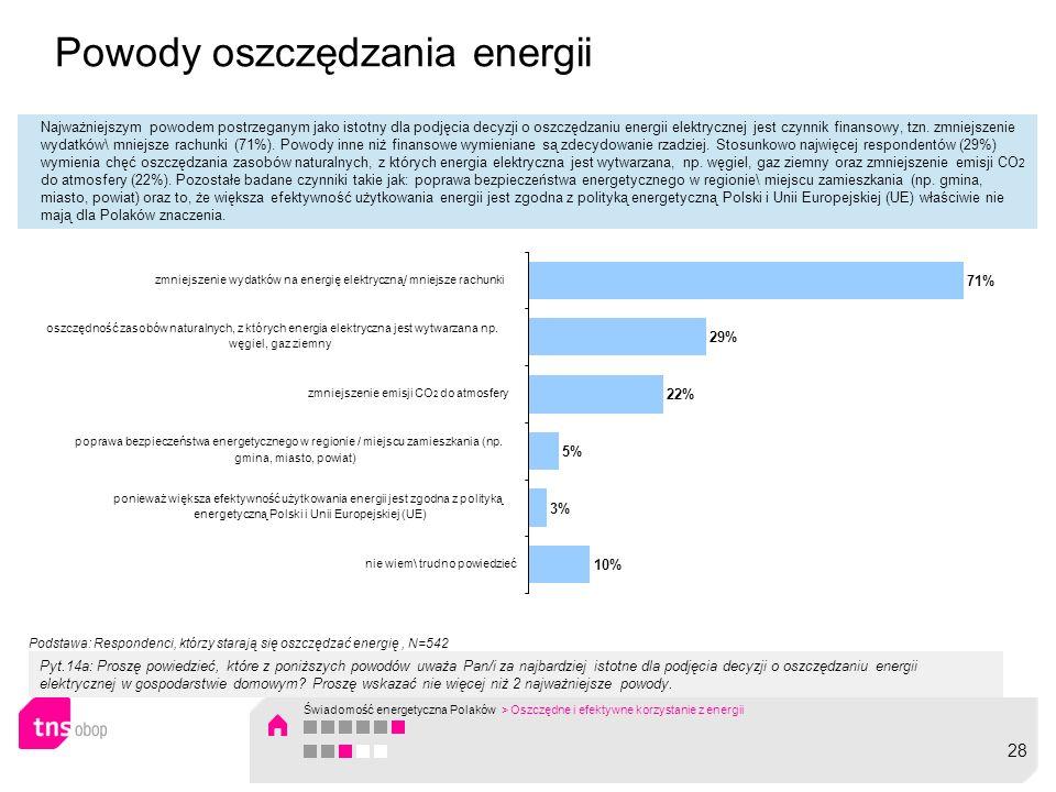 Powody oszczędzania energii Najważniejszym powodem postrzeganym jako istotny dla podjęcia decyzji o oszczędzaniu energii elektrycznej jest czynnik fin
