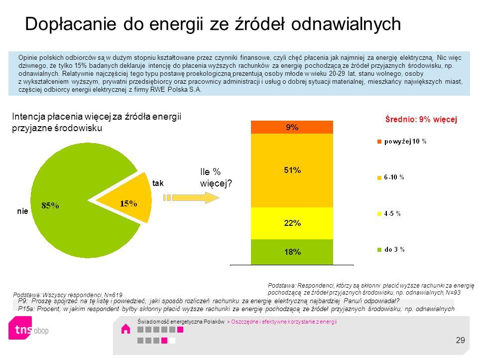 Dopłacanie do energii ze źródeł odnawialnych Opinie polskich odbiorców są w dużym stopniu kształtowane przez czynniki finansowe, czyli chęć płacenia j