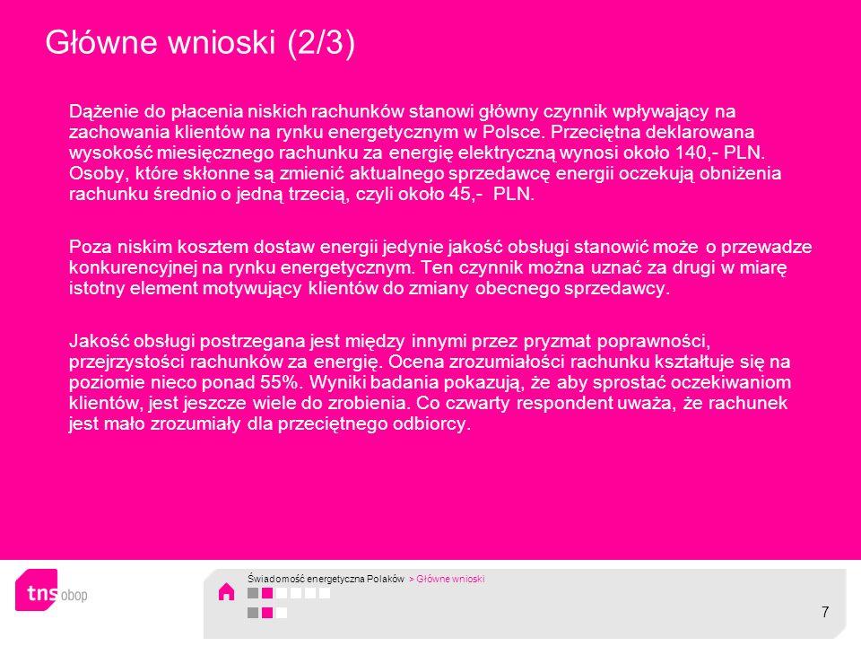 Dążenie do płacenia niskich rachunków stanowi główny czynnik wpływający na zachowania klientów na rynku energetycznym w Polsce. Przeciętna deklarowana