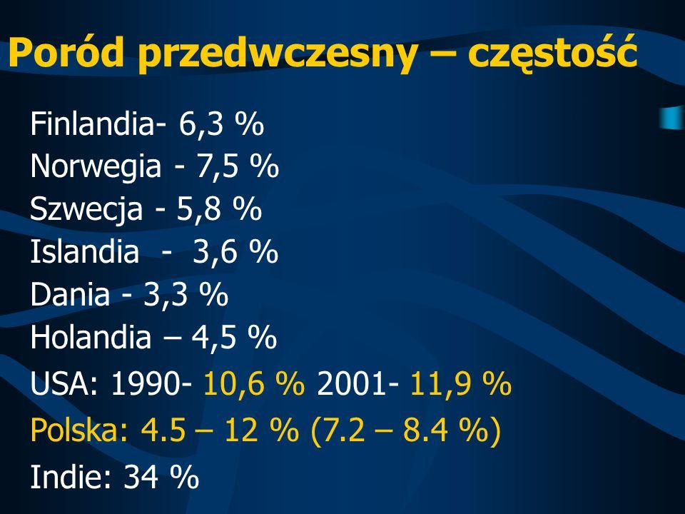 Poród przedwczesny – częstość Finlandia- 6,3 % Norwegia - 7,5 % Szwecja - 5,8 % Islandia - 3,6 % Dania - 3,3 % Holandia – 4,5 % USA: 1990- 10,6 % 2001