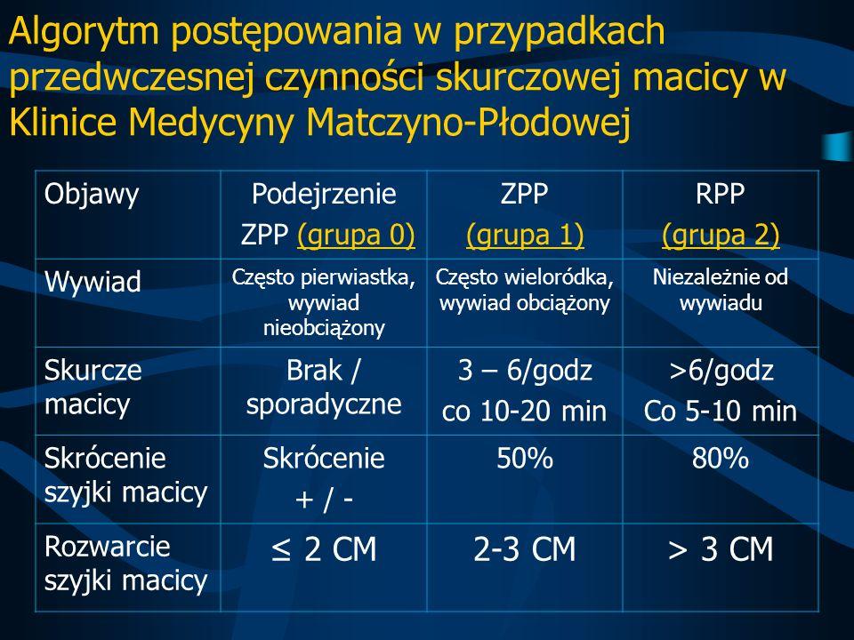 Algorytm postępowania w przypadkach przedwczesnej czynności skurczowej macicy w Klinice Medycyny Matczyno-Płodowej ObjawyPodejrzenie ZPP (grupa 0) ZPP