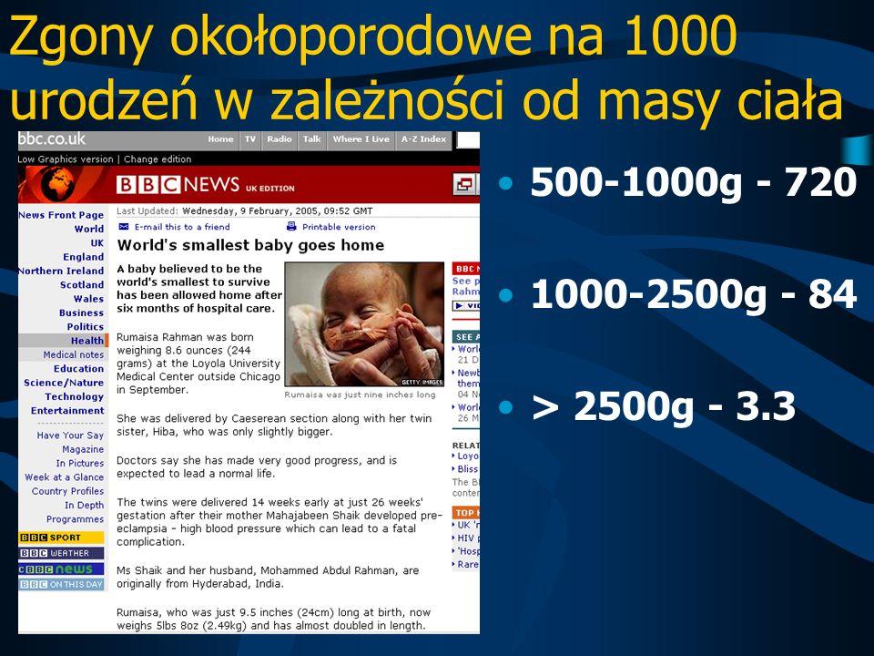 Zgony okołoporodowe na 1000 urodzeń w zależności od masy ciała 500-1000g - 720 1000-2500g - 84 > 2500g - 3.3