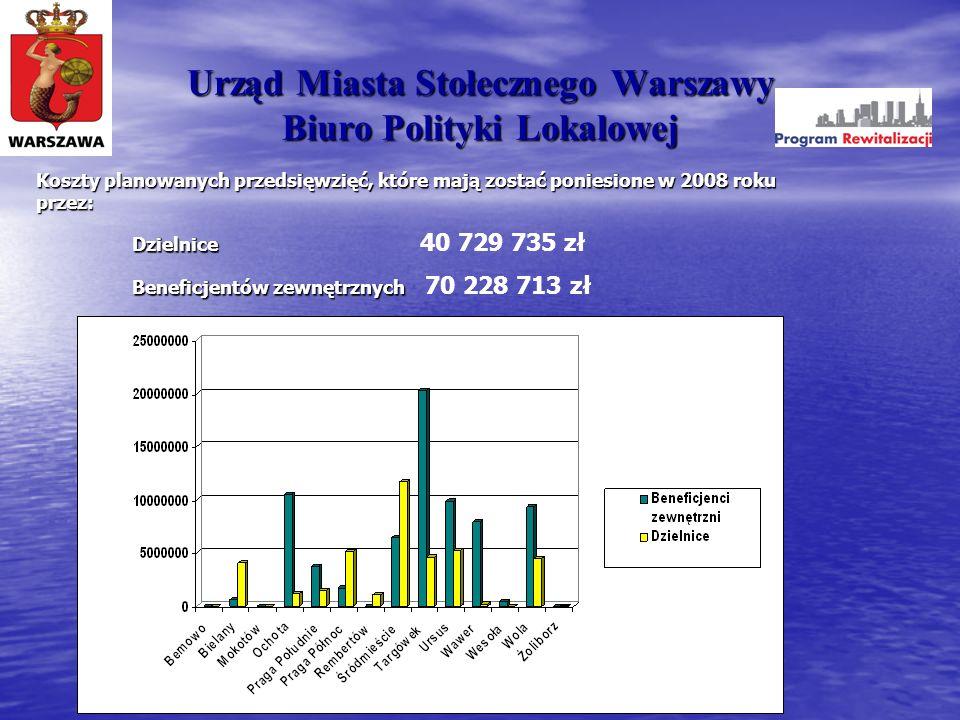 Urząd Miasta Stołecznego Warszawy Biuro Polityki Lokalowej Koszty planowanych przedsięwzięć, które mają zostać poniesione w 2008 roku przez: Dzielnice