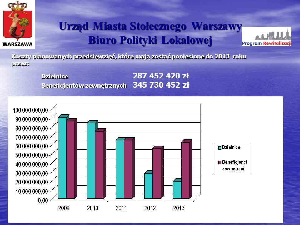 Urząd Miasta Stołecznego Warszawy Biuro Polityki Lokalowej Koszty planowanych przedsięwzięć, które mają zostać poniesione do 2013 roku przez: Dzielnic