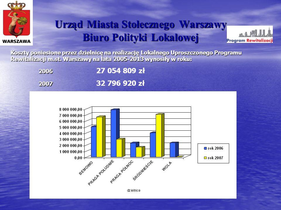 Urząd Miasta Stołecznego Warszawy Biuro Polityki Lokalowej Koszty poniesione przez dzielnicę na realizację Lokalnego Uproszczonego Programu Rewitaliza
