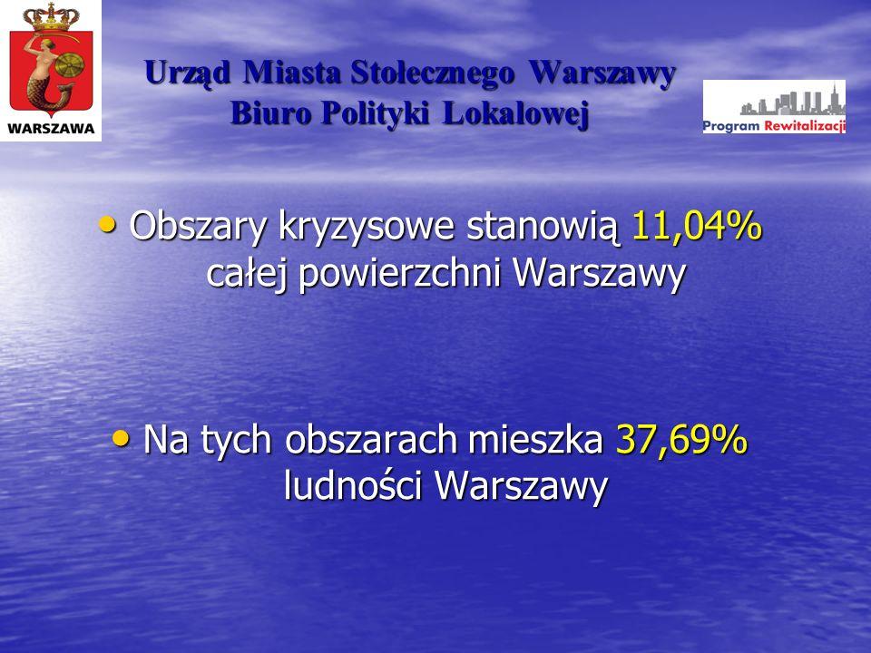 Obszary kryzysowe stanowią 11,04% całej powierzchni Warszawy Obszary kryzysowe stanowią 11,04% całej powierzchni Warszawy Na tych obszarach mieszka 37