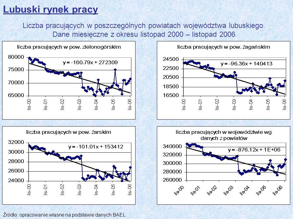 Lubuski rynek pracy Liczba pracujących w poszczególnych powiatach województwa lubuskiego. Dane miesięczne z okresu listopad 2000 – listopad 2006 Źródł