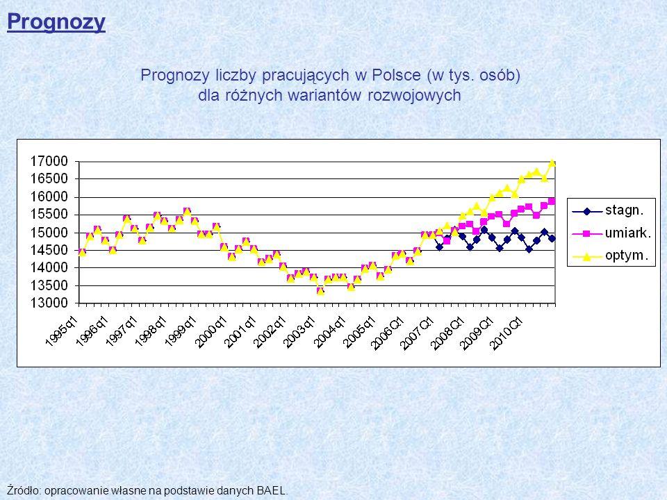 Prognozy liczby pracujących w Polsce (w tys. osób) dla różnych wariantów rozwojowych Źródło: opracowanie własne na podstawie danych BAEL. Prognozy