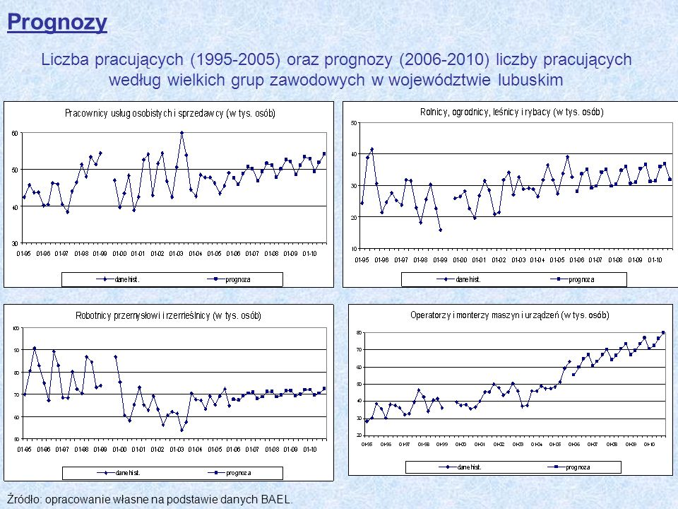 Liczba pracujących (1995-2005) oraz prognozy (2006-2010) liczby pracujących według wielkich grup zawodowych w województwie lubuskim Źródło: opracowani