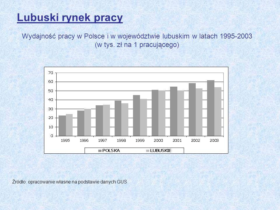 Lubuski rynek pracy Wydajność pracy w Polsce i w województwie lubuskim w latach 1995-2003 (w tys. zł na 1 pracującego) Źródło: opracowanie własne na p