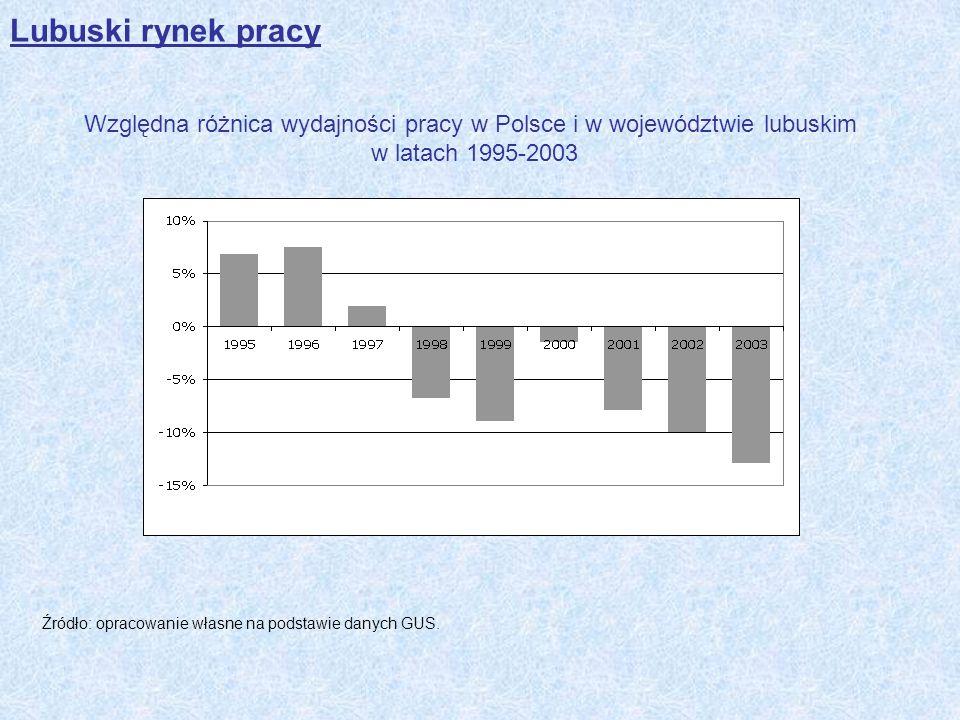 Lubuski rynek pracy Względna różnica wydajności pracy w Polsce i w województwie lubuskim w latach 1995-2003 Źródło: opracowanie własne na podstawie da