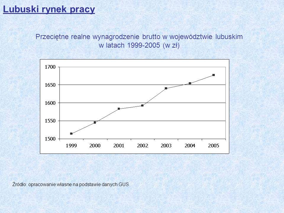 Lubuski rynek pracy Przeciętne realne wynagrodzenie brutto w województwie lubuskim w latach 1999-2005 (w zł) Źródło: opracowanie własne na podstawie d