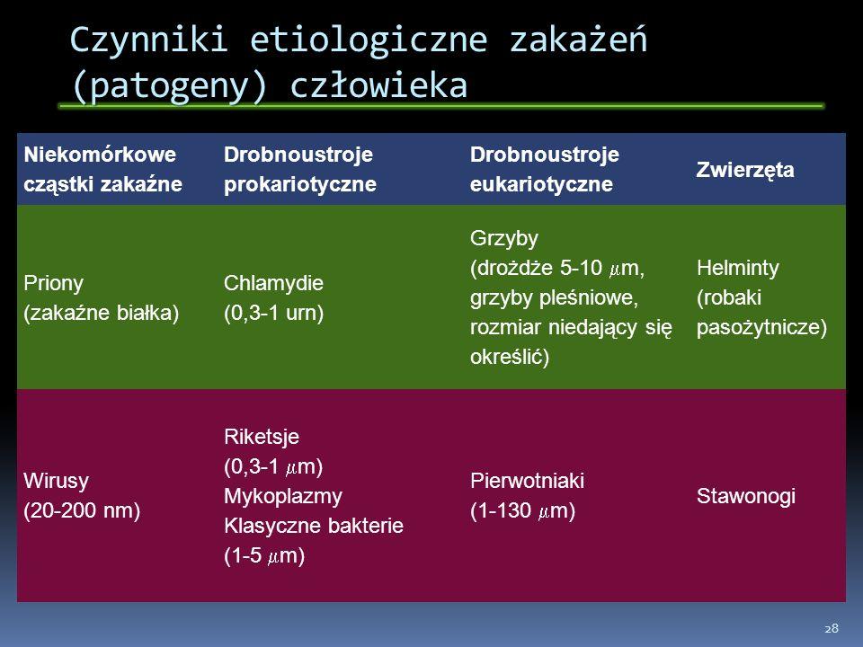 Czynniki etiologiczne zakażeń (patogeny) człowieka Niekomórkowe cząstki zakaźne Drobnoustroje prokariotyczne Drobnoustroje eukariotyczne Zwierzęta Pri