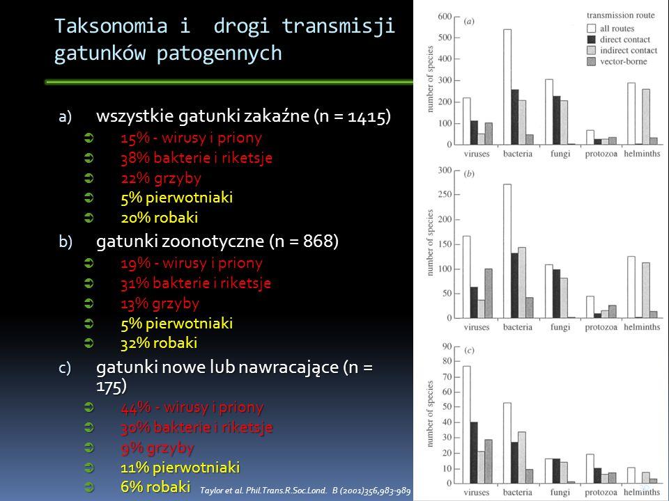 Taksonomia i drogi transmisji gatunków patogennych a) wszystkie gatunki zakaźne (n = 1415) 15% - wirusy i priony 15% - wirusy i priony 38% bakterie i