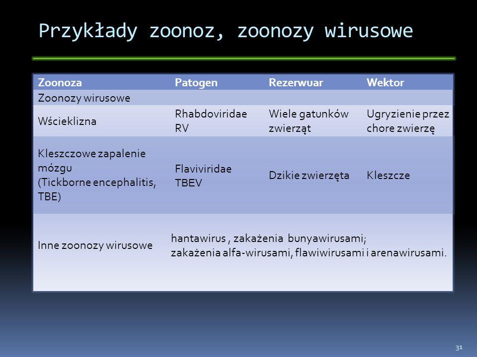 Przykłady zoonoz, zoonozy wirusowe ZoonozaPatogenRezerwuarWektor Zoonozy wirusowe Wścieklizna Rhabdoviridae RV Wiele gatunków zwierząt Ugryzienie prze