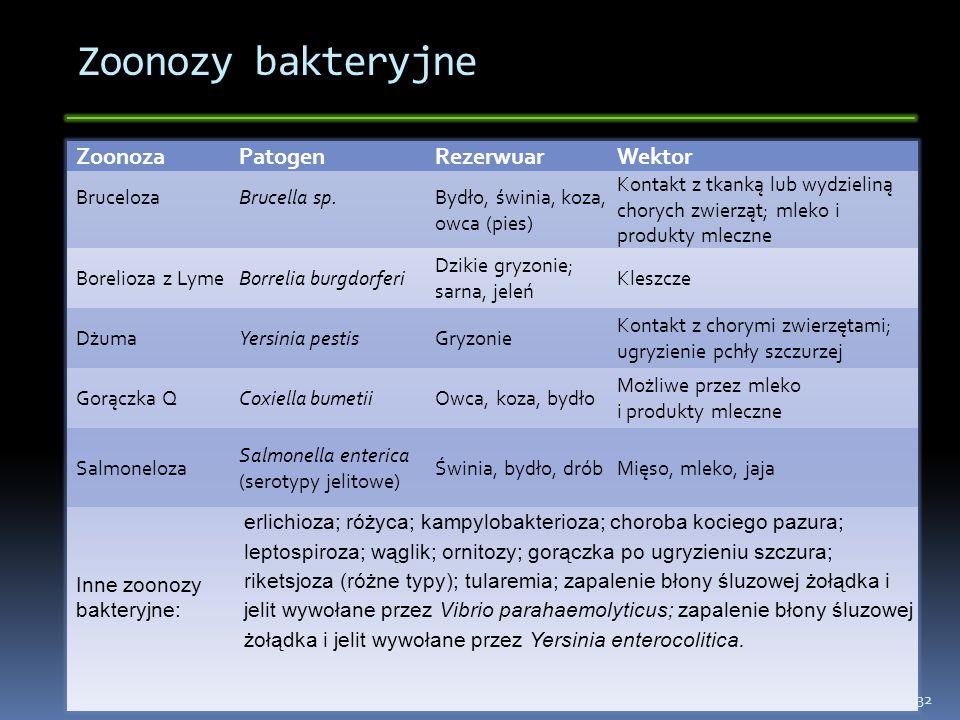 Zoonozy bakteryjne ZoonozaPatogenRezerwuarWektor BrucelozaBrucella sp.Bydło, świnia, koza, owca (pies) Kontakt z tkanką lub wydzieliną chorych zwierzą