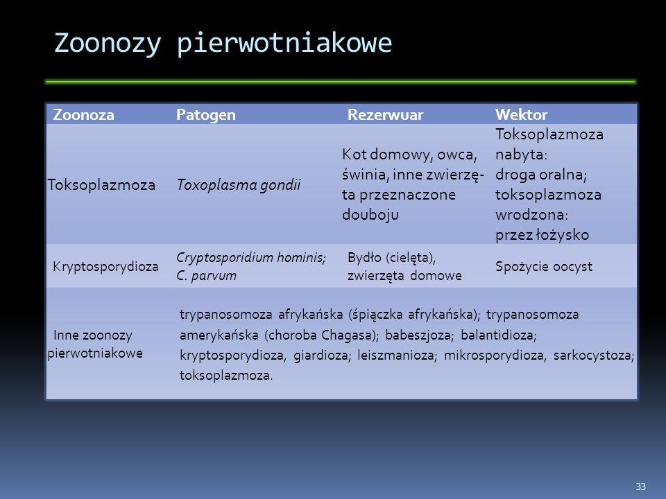 Zoonozy pierwotniakowe ZoonozaPatogenRezerwuarWektor ToksoplazmozaToxoplasma gondii Kot domowy, owca, świnia, inne zwierzę- ta przeznaczone douboju To