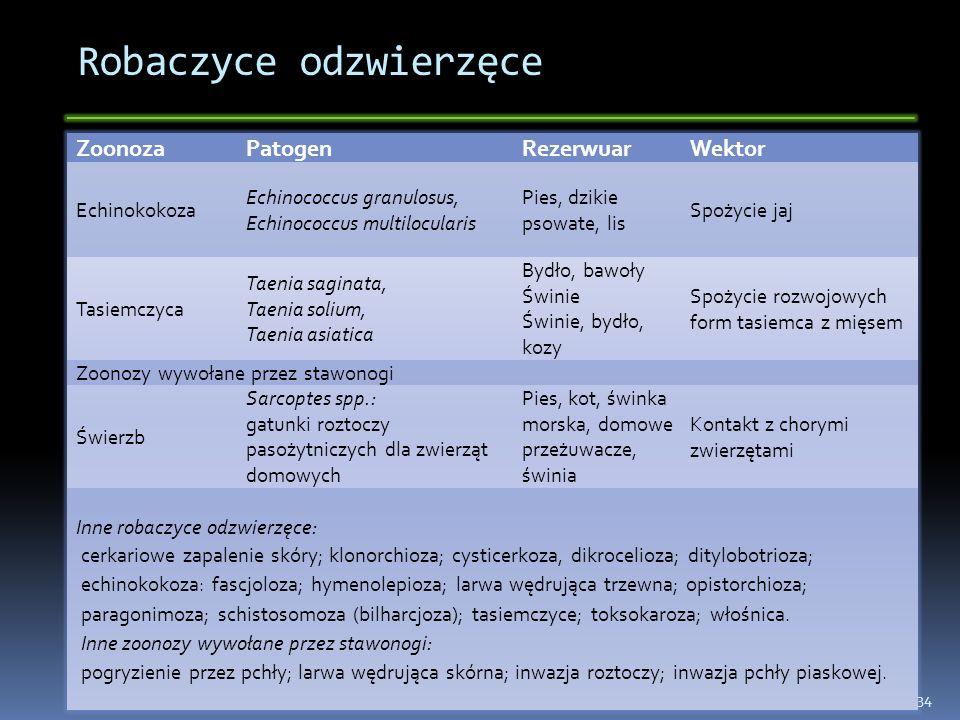 Robaczyce odzwierzęce ZoonozaPatogenRezerwuarWektor Echinokokoza Echinococcus granulosus, Echinococcus multilocularis Pies, dzikie psowate, lis Spożyc