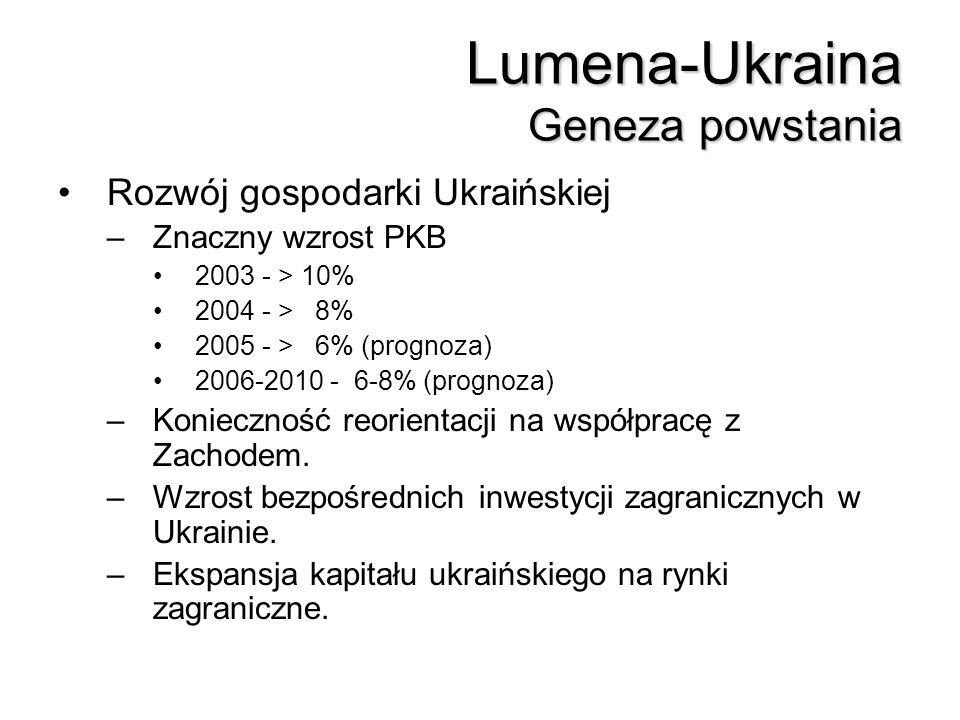 Lumena-Ukraina Geneza powstania Rozwój gospodarki Ukraińskiej –Znaczny wzrost PKB 2003 - > 10% 2004 - > 8% 2005 - > 6% (prognoza) 2006-2010 - 6-8% (pr
