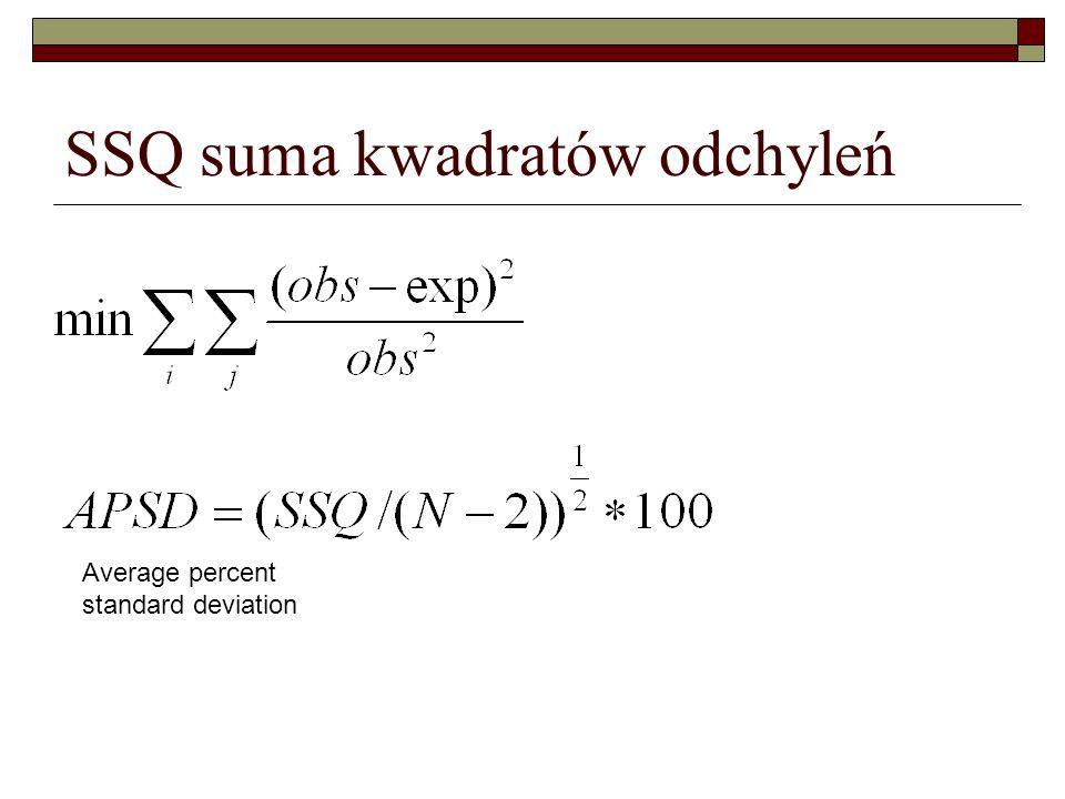 SSQ suma kwadratów odchyleń Average percent standard deviation