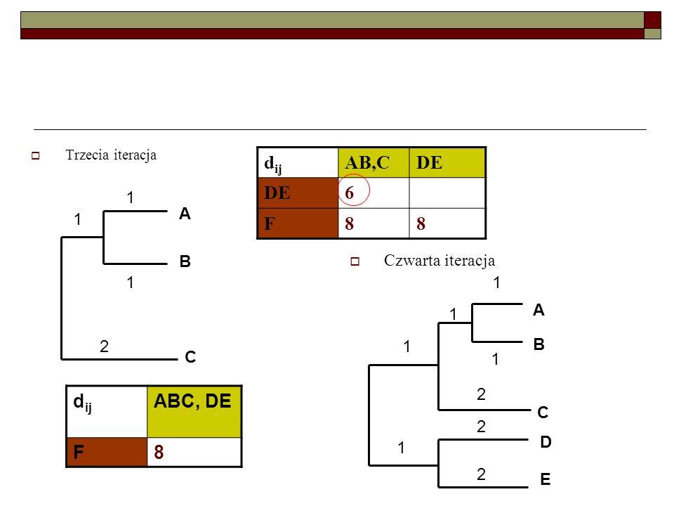 Trzecia iteracja Czwarta iteracja A B 1 1 C 1 2 d ij AB,CDE 6 F88 A B 1 1 C 1 2 D E 1 1 2 2 d ij ABC, DE F8
