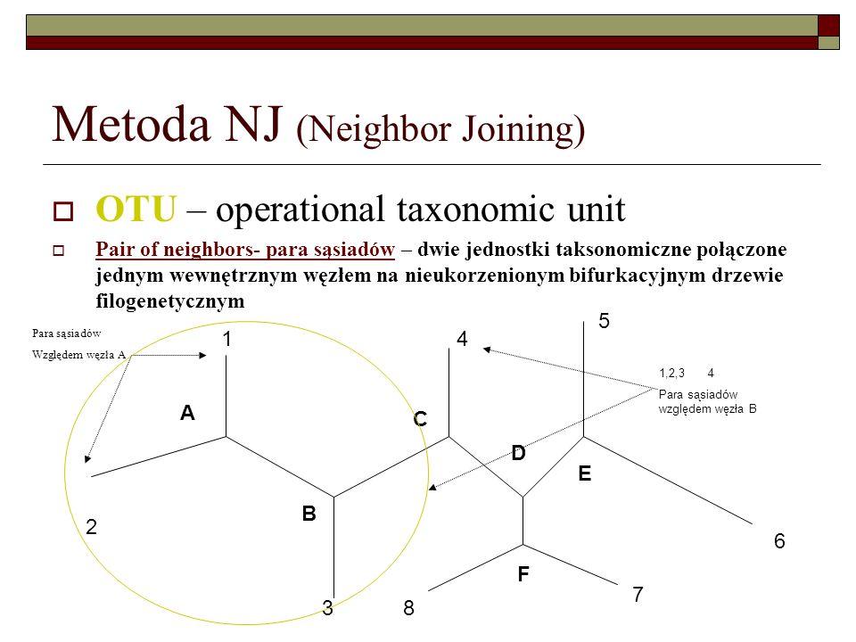 Metoda NJ (Neighbor Joining) OTU – operational taxonomic unit Pair of neighbors- para sąsiadów – dwie jednostki taksonomiczne połączone jednym wewnętr